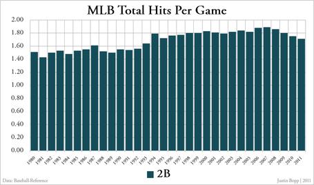 Mlb_total_hits_per_game_-_doubles_medium