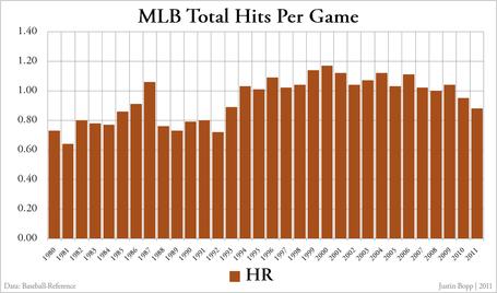 Mlb_total_hits_per_game_-_home_runs_medium