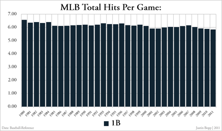 Mlb_total_hits_per_game_-_singles_medium