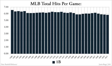 Mlb_total_hits_per_game_-_singles_medium