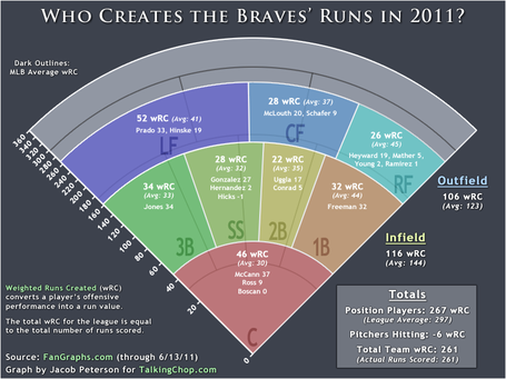 Braves-wrc-graph_medium