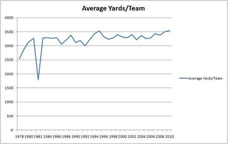 Average_yards_perteam_medium
