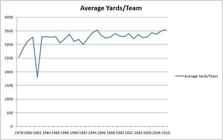 Average_yards_perteam_medium