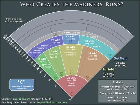 Al-west-mariners-wrc-graph_medium