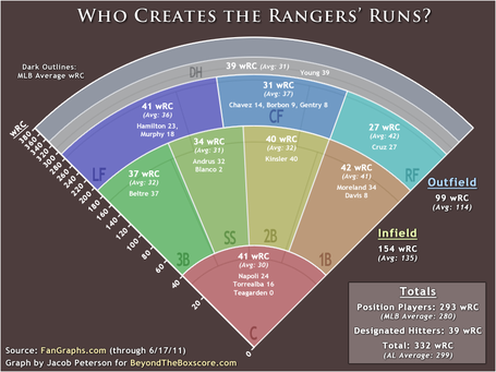 Al-west-rangers-wrc-graph_medium