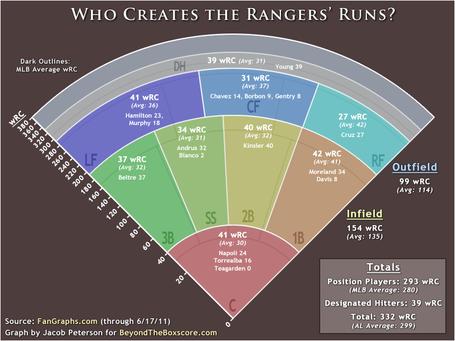 Al-west-rangers-wrc-graph_medium