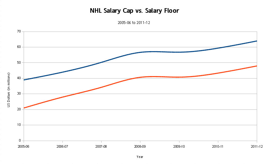 Are Nhl Salary Cap Increases Again Putting League On Road To
