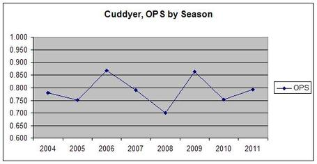 Cuddyer_ops_by_season_medium