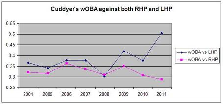 Cuddyer_woba_medium