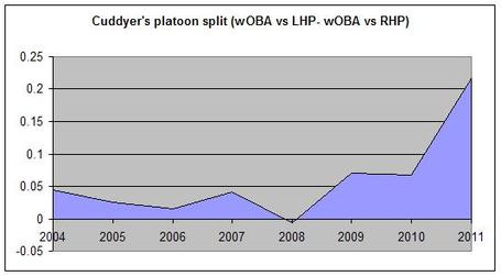 Cuddyer_s_platoon_split_medium