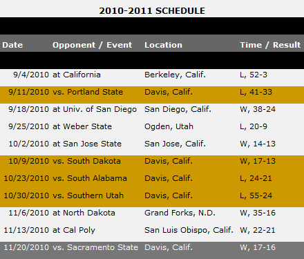 Asu Football Opponent Preview Uc Davis Aggies House Of Sparky