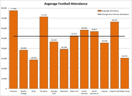 Acc_avg_football_attendance_medium