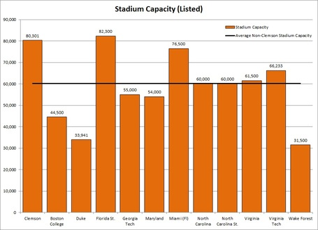 Acc_avg_stadium_capacity_medium