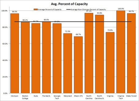 Acc_percent_capacity_medium