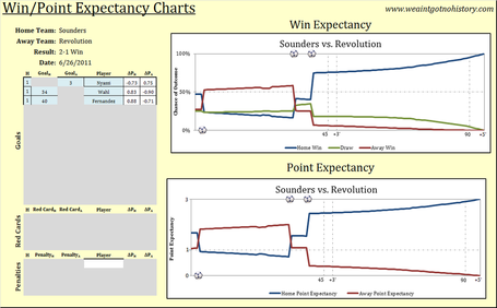 Sounders_v_revolution_chart_medium
