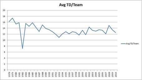 Average_td_per_team_medium