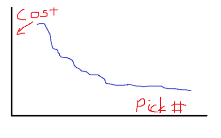 Draft_cost_chart_medium