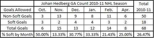 Hedberg_ga_chart_10-11