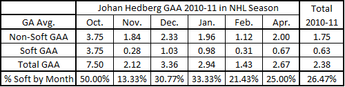 Hedberg_gaa_chart_10-11