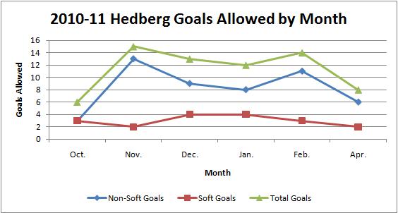 2010-11_hedberg_ga_graph_10-11