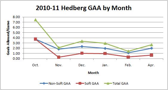 2010-11_hedberg_gaa_graph