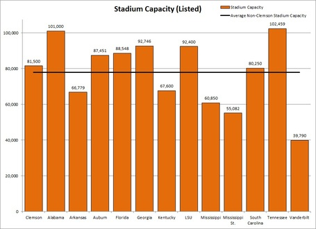 Sec_avg_stadium_capacity_medium