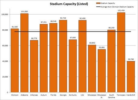 Sec_avg_stadium_capacity_medium