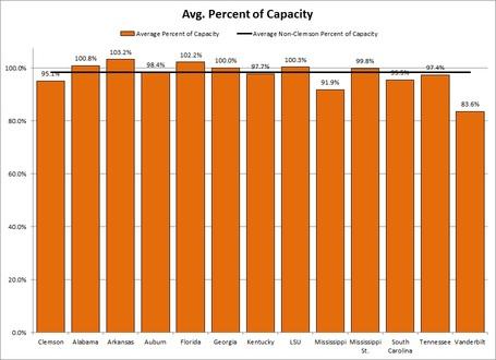 Sec_percent_capacity_medium