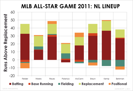 Mlb_asg_nl_lineup_medium