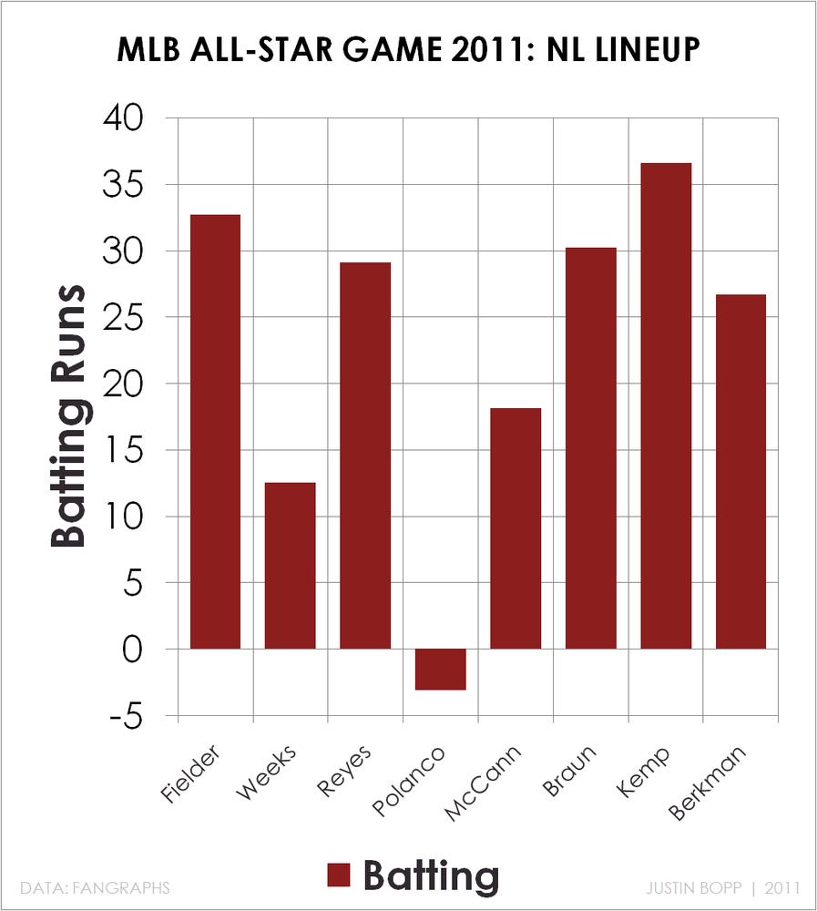 Celebrity All-Star Game Box Score? : nba - reddit