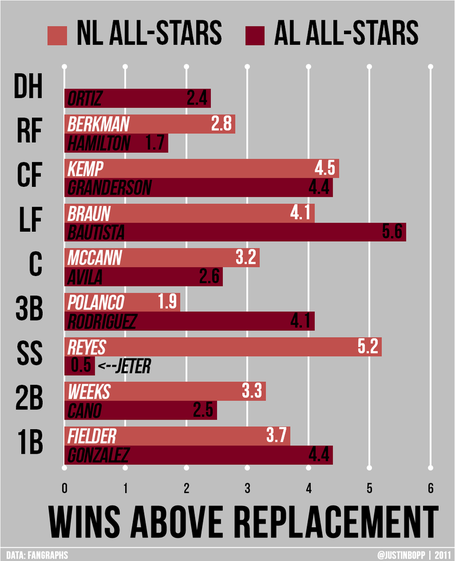 Mlb_asg_2011_al_vs_nl_medium