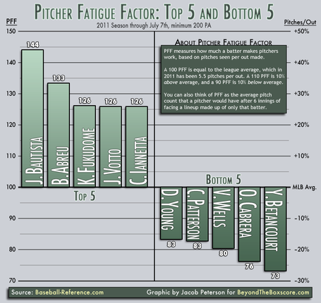 Pitcher-fatigue-factor-july-2011_medium