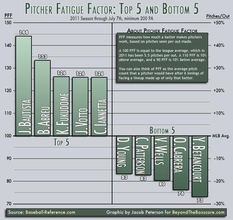 Pitcher-fatigue-factor-july-2011_medium