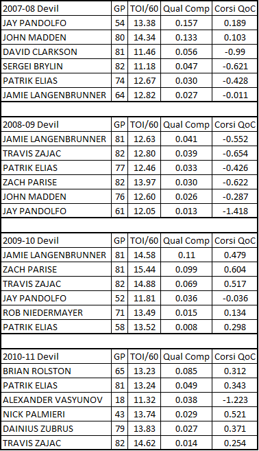 Top_6_devils_forwards_qualcomp_2007-2011_medium