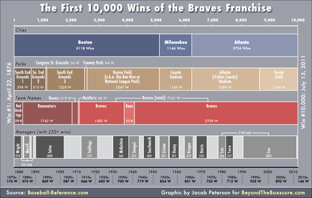 Braves-10000-wins-timeline_medium