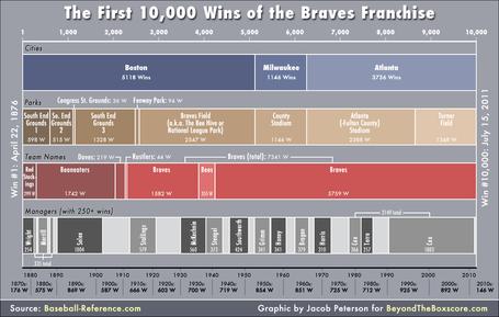 Braves-10000-wins-timeline_medium