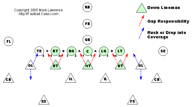 Coaching the 43 Defense  The Basics  Joe Daniel Football