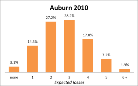 Auburn2010_medium