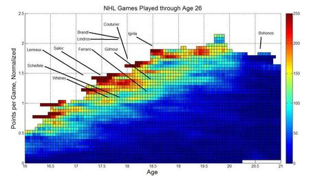 Nhlchart_medium
