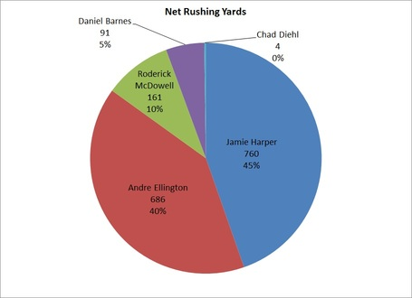 Net_rushing_yards_medium