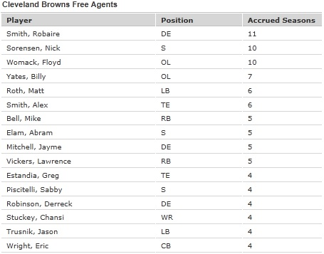 Browns_free_agents_medium