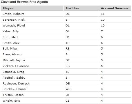 Browns_free_agents_medium