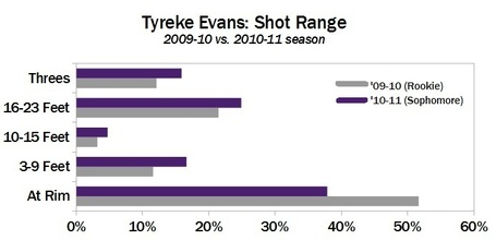 Tyreke-evans-shot-types-v2_medium