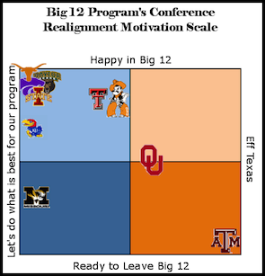 Big 12 Conference Realignment