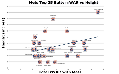 Mets_batter_war_by_height_medium