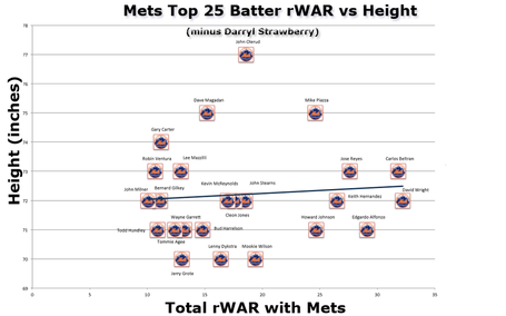 Mets_batter_war_by_height_minus_darryl_strawberry_medium