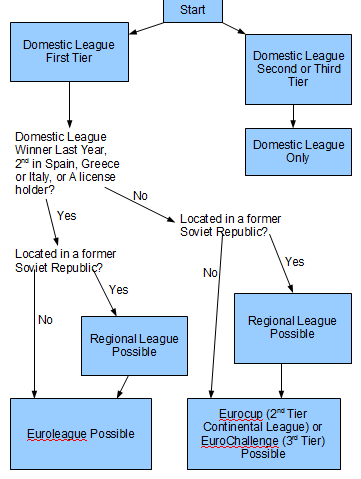 Europeanbasketballflowchart_medium
