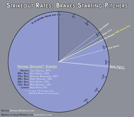 Braves-starters-strikeout-radius_medium