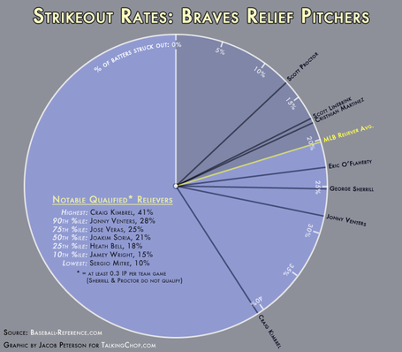 Braves-relievers-strikeout-radius_medium