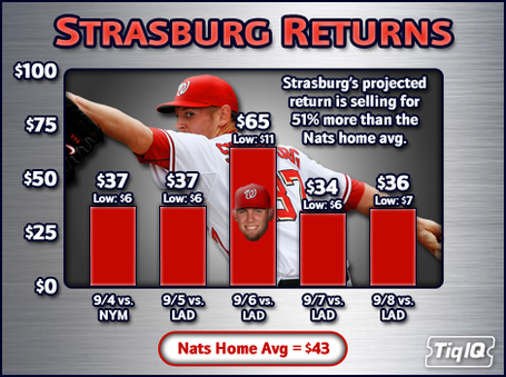 Strasburg_5_game_medium